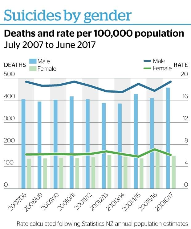 NZ Suicide Rates 2007 - 2017
